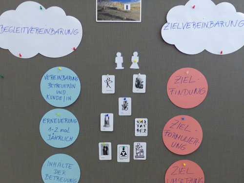 """Plakat mit Symbolen und Kreisen zum Thema """"Begleitvereinbarung und Zielvereinbarung"""""""
