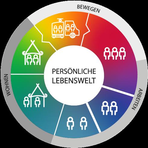 Kreislogo der ASSIST in Regenbogenfarben, in denen alle 6 Geschäftsfelder der ASSIST in Symbolform dargestellt werden: Tagesstruktur, Tagessstätte, BerufsQI, Teilbetreutes Wohnen, Vollbetreutes Wohnen, Mobilität.