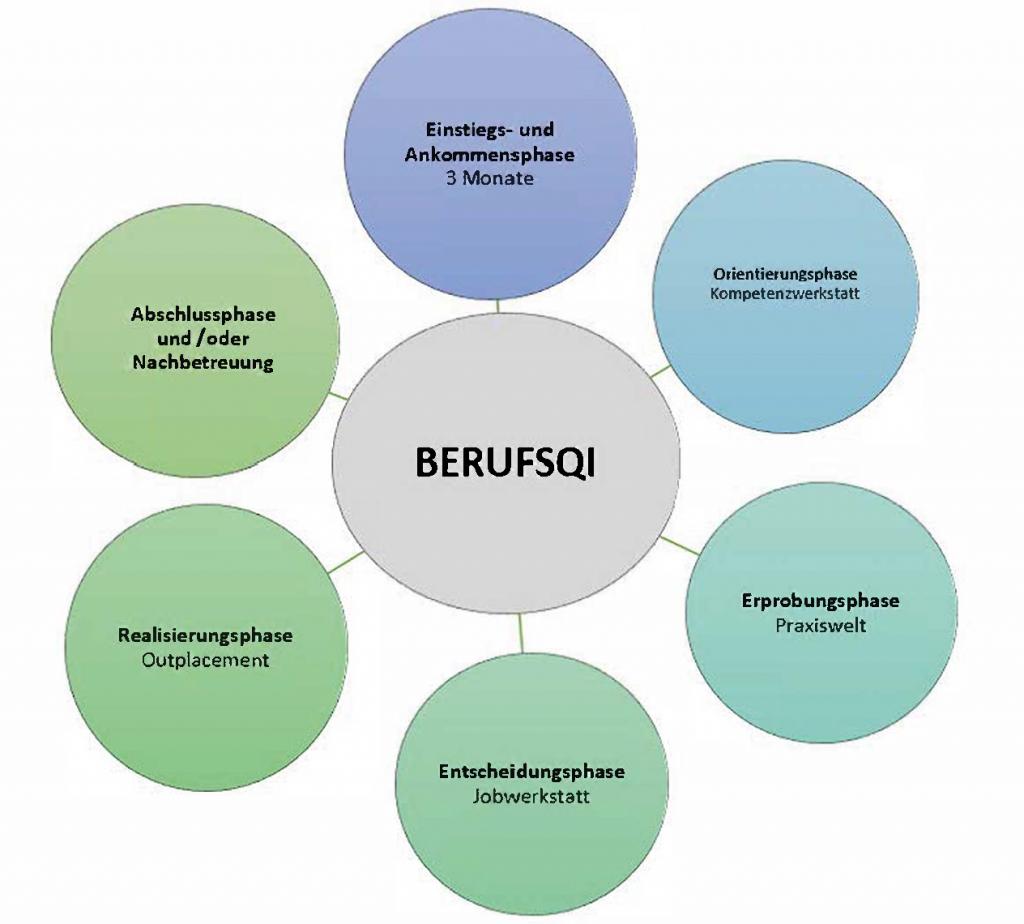 """Blumenförmige Grafik: Kreis in der Mitte mit Aufschrift """"BerufsQI"""", umrahmt von 6 weiteren Kreisen, welche den Ablauf (Phasen) in unserem Angebot vorstellen (Erprobungsphase, Orientierungsphase, etc.)"""